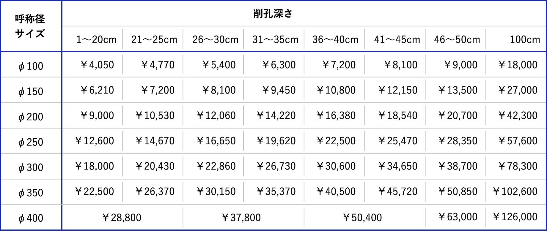 コア削孔単価表